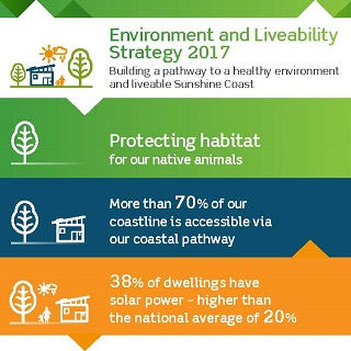Environment Infographic